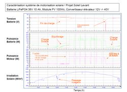 Test batterie Solaire 24 mars